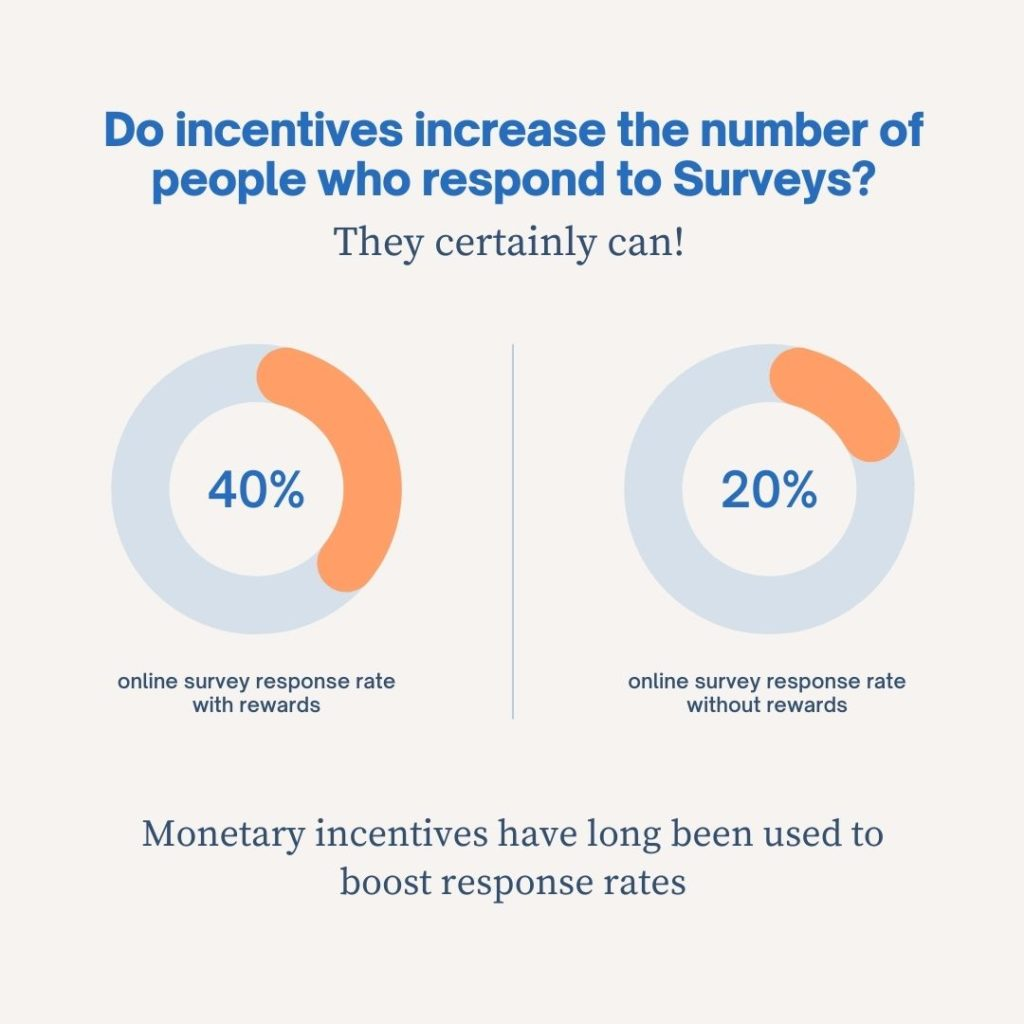 Do incentives increase the number of people who respond to Surveys