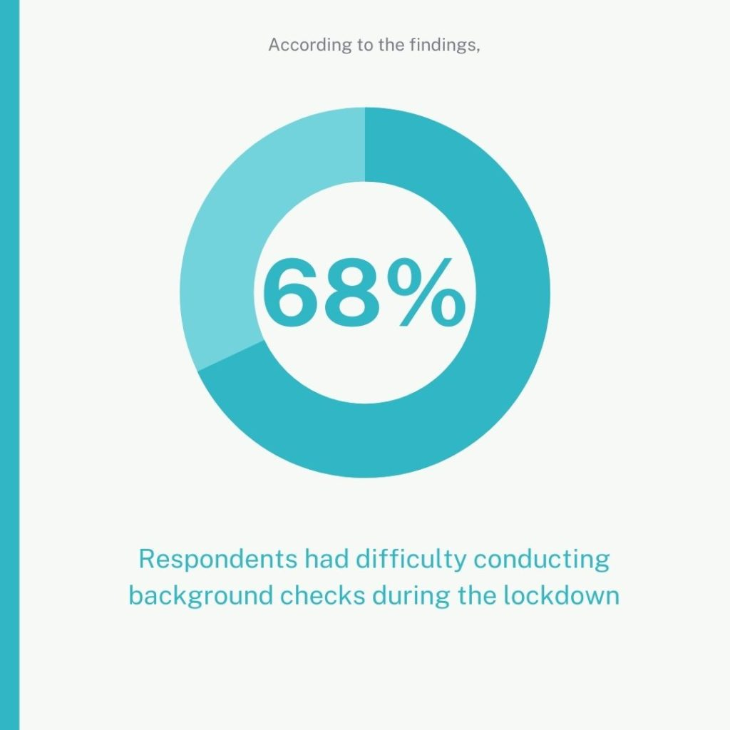 68% of respondents had difficulty conducting background checks during the lockdown.